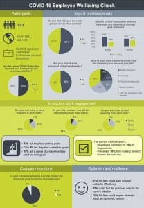 covid-19 employee wellbeing survey infographic