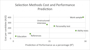 Selection Methods Cost & Performance Prediction